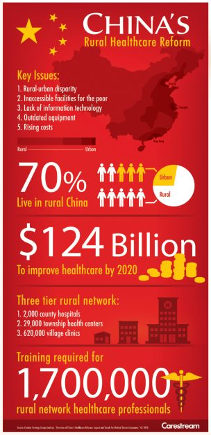 China Healthcare Infographic