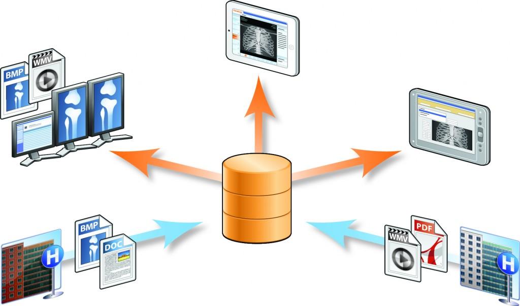 VNA storing and sharing information
