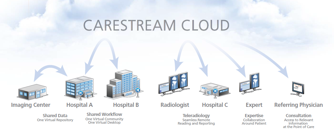 Carestream Vue Cloud