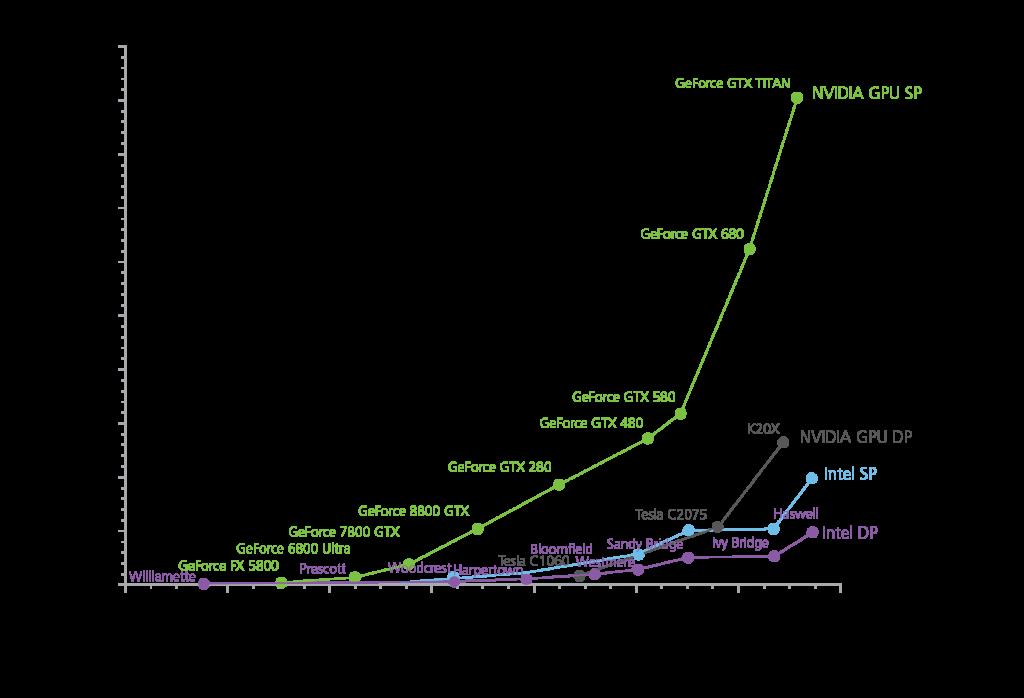 GPU-CPU Chart