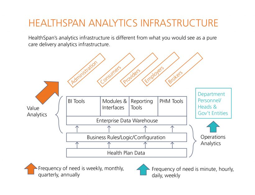 Graph-healthcare_analytics_infrastructure