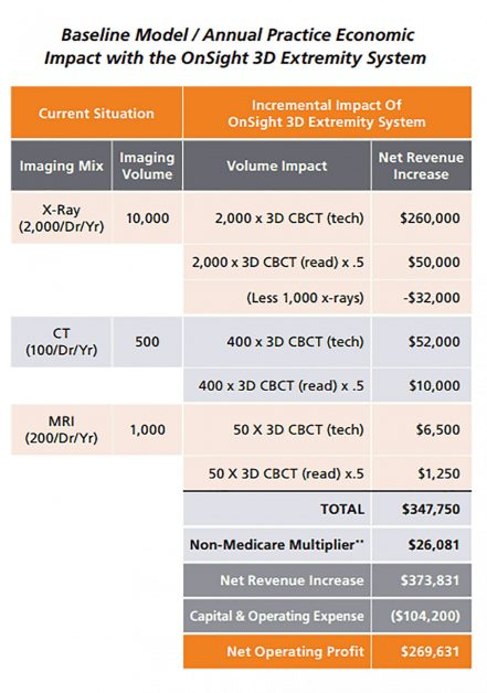 CBCT_Economic_Chart