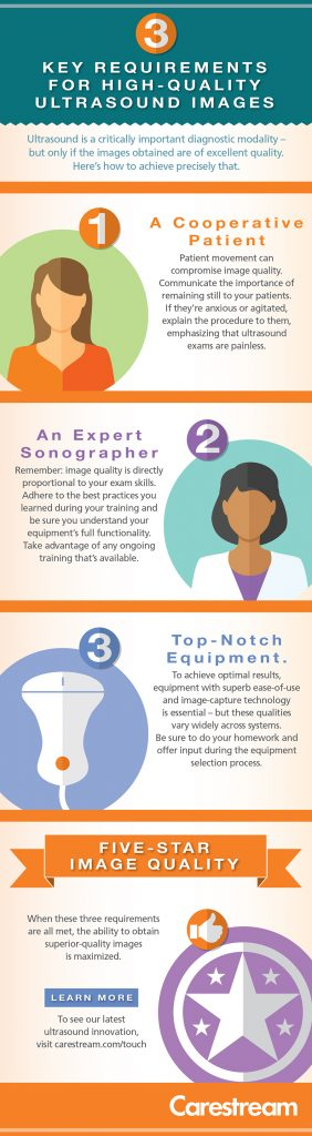 Infographic showing 3 elements for ultrasound image capture