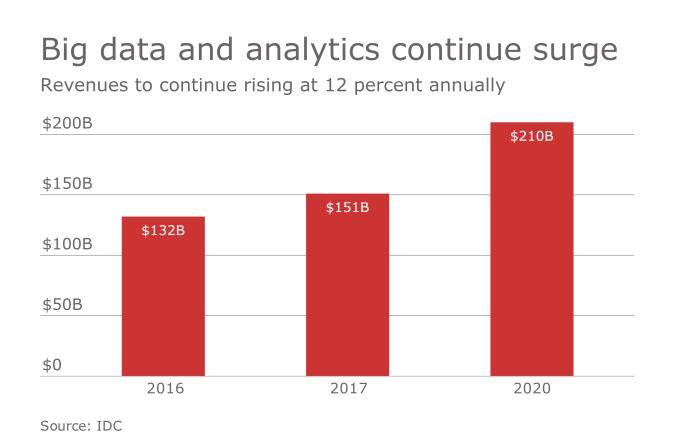 Diagnostic Reading: Big Data