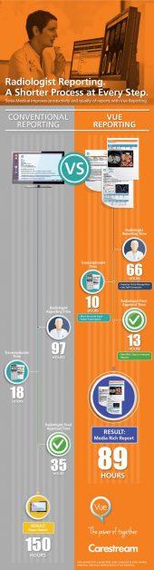 Infografia mostra redução em etapas para relatórios de radiologia