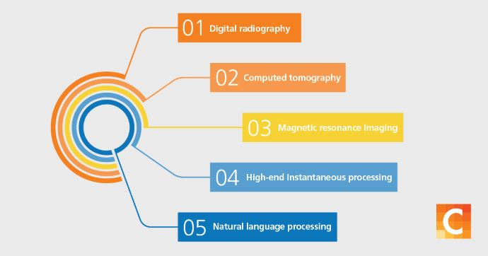 Image of the 5 most significant advances in medical imaging technology.