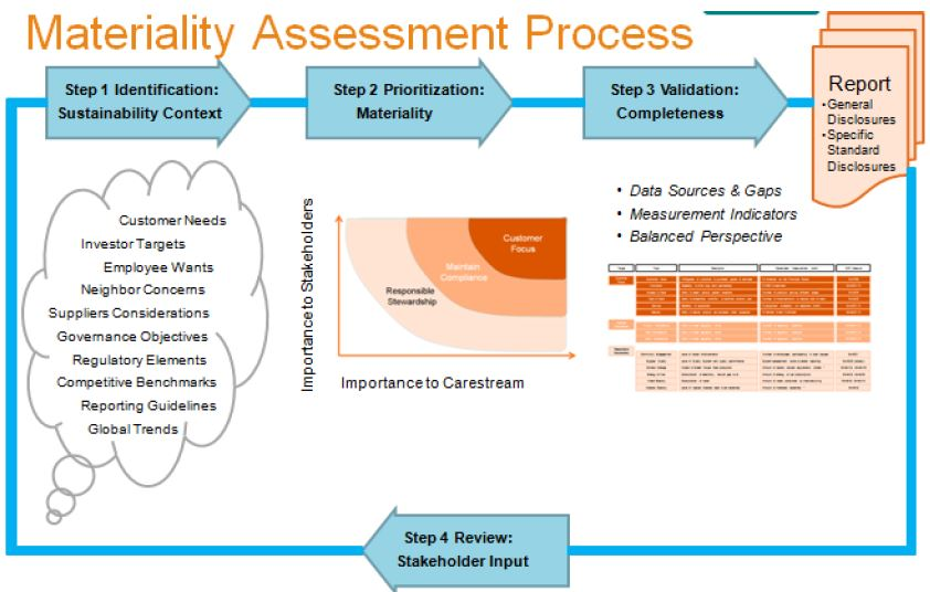 Imagen del proceso de evaluación de materialidad