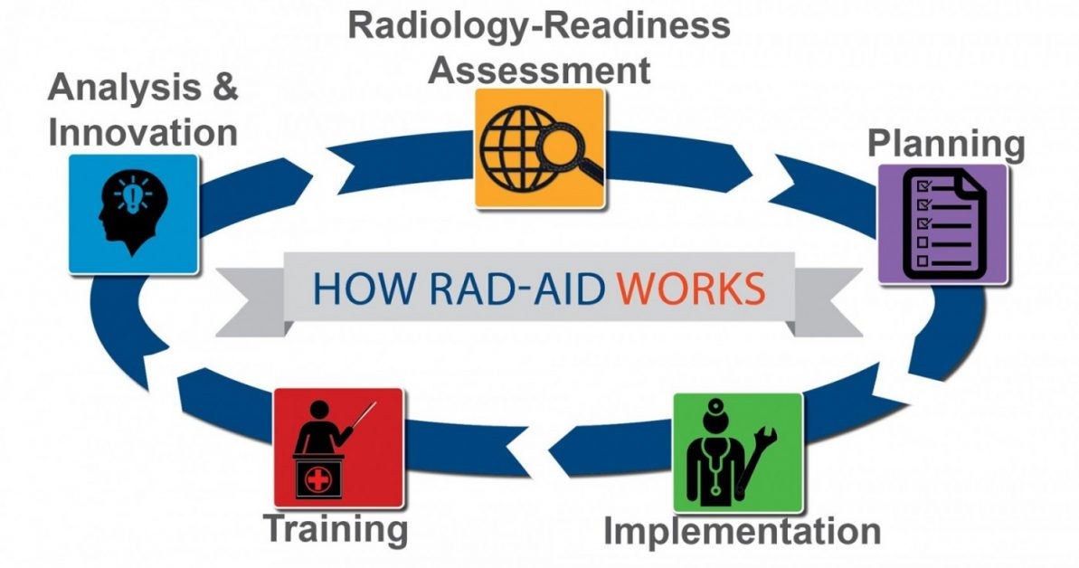 image of an ongoing cycle of how RAD-AID works - Analysis & Innovation > Radiology-Readiness Assessment > Planning > Implementation > Trainings >(Repeat)
