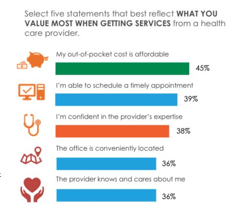 Select five statements that best reflect what you value most when getting services from a health care provider. First statement is out of pocket costs. The second statement is schedule timely appointment, and the third statement is confidence in the providers expertise. The fourth statement is convenient location of the office and the fifth statement is the provider knows and cares about you.