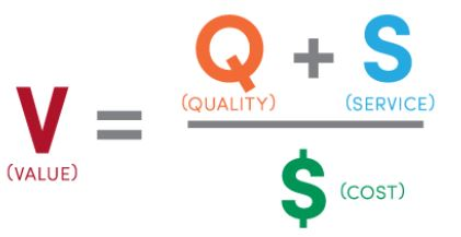 Value = quality plus service divided by cost.