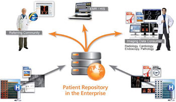 Patienten-Repository